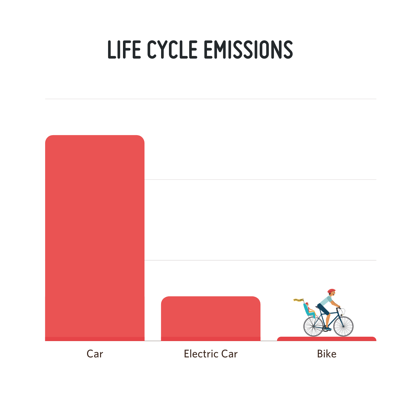 Life Cycle Emissions by Vehicle