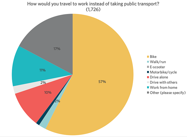 4. Modal shift from public transport