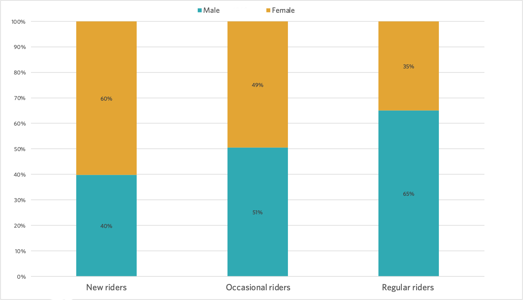 ABC 2021 Riders by gender