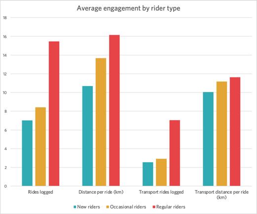 ABC 2021 average engagement