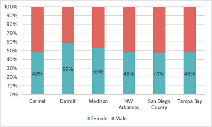Bike Month USA women rider graph