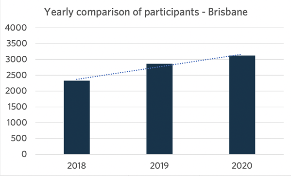 Brisbane Participation