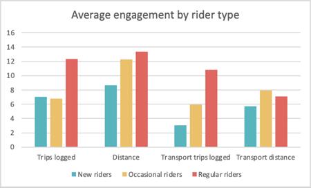 Devon engagement by rider typr