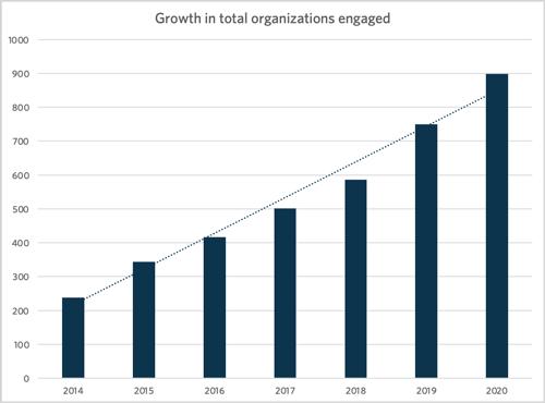 Growth Organizations Atlanta