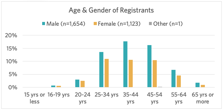 Age and gender registrants
