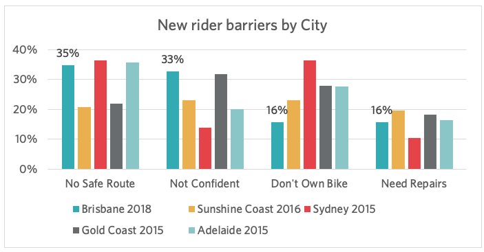 New rider barriers by City