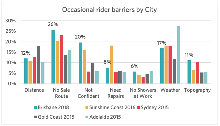 Occ rider barriers by CIty