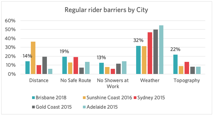 Regular rider barriers by City