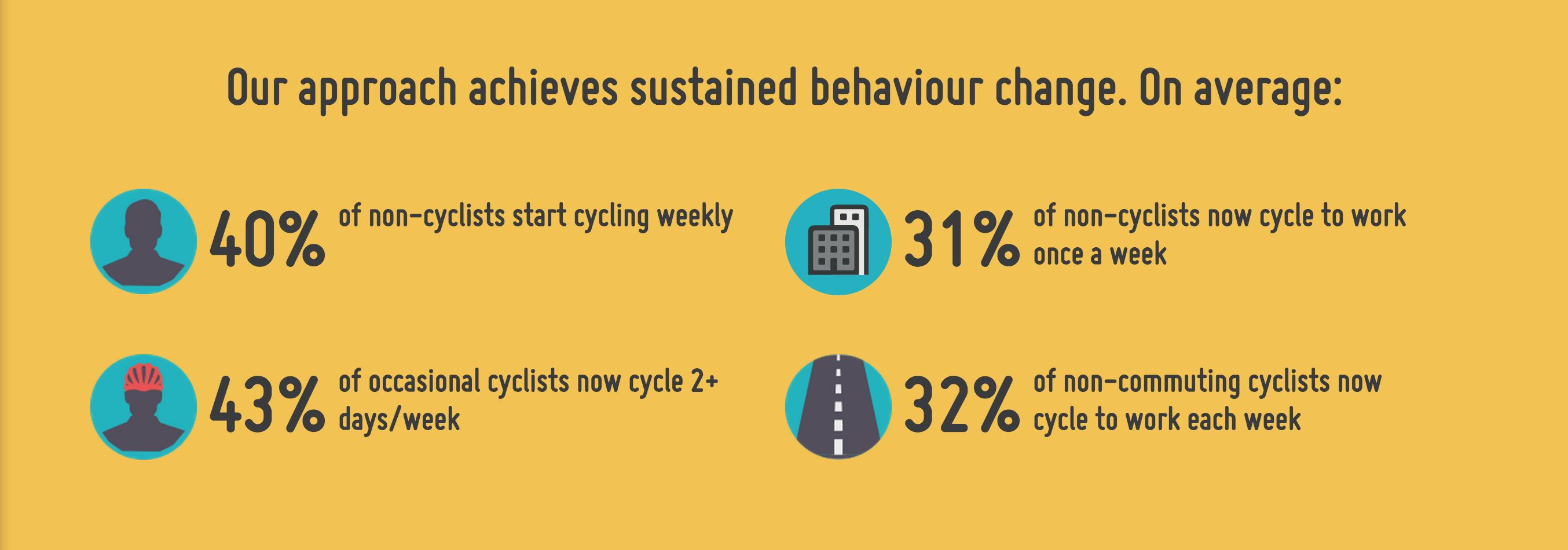 Love to Ride's average behavior change outcomes.
