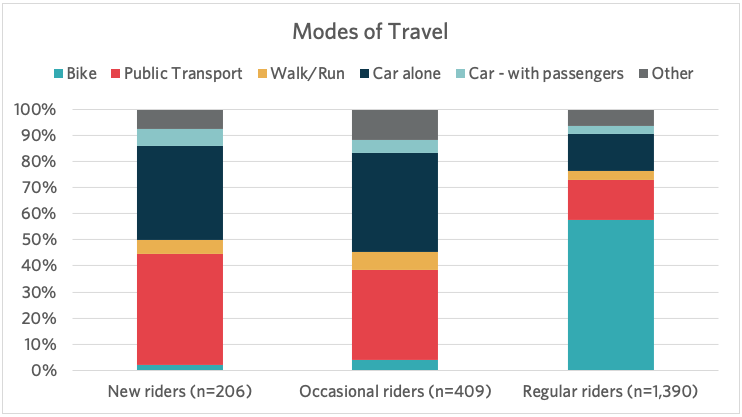 modes of travel