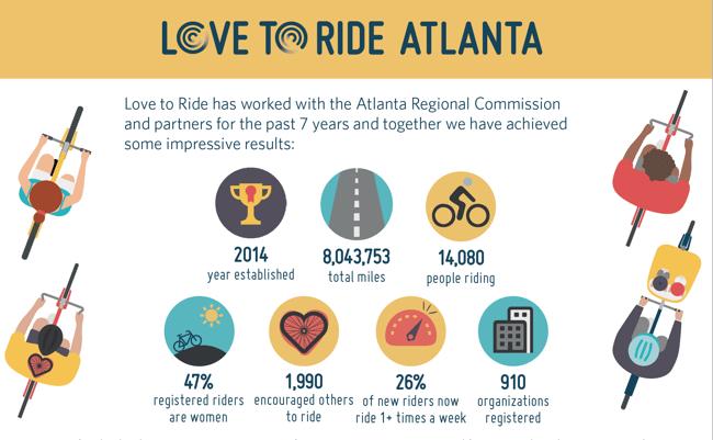 Love to Ride Atlanta 8 Million