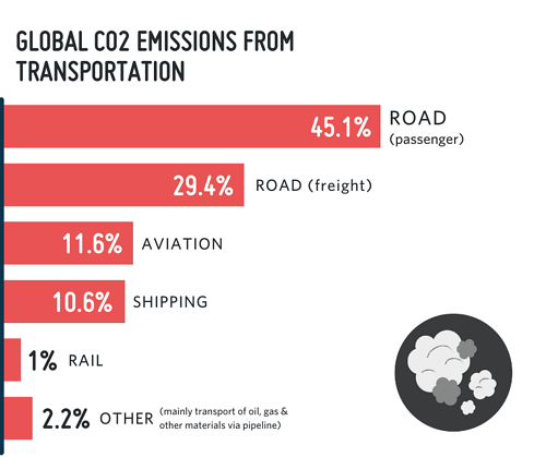 Global CO2 emissions from transportation chart